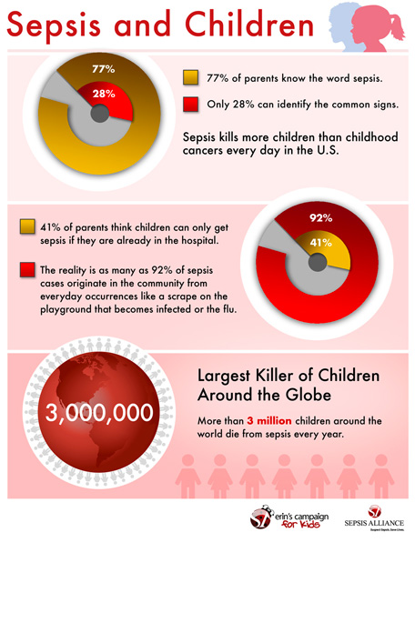 Sepsis and Children Infographic